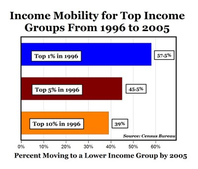 Downward mobility from 1996-2005